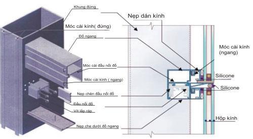 Mặt dựng nhôm kính và những hệ mặt dựng nhôm kính